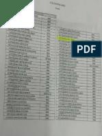 Lista de Remoção de servidores do IHBDF SindSaúde-DF