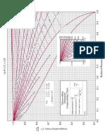 Grafica Generalizada Del Factor de Compresibilidad