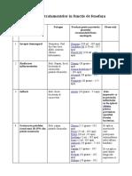 Descarca in Format PDF Calendarul Tratamentelor Aplicate La Par