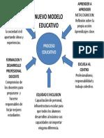 Esquema Nuevo Modelo Educativo