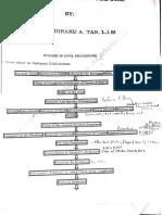 civil pro, small claims, summary pro, appeals flowcharts.pdf
