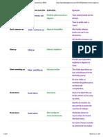 200 Phrasal Verbs inglés y español (con pronunciación y PDF)