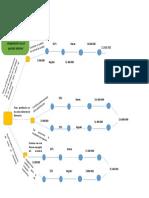 Anexo 2. Árbol de Decisión