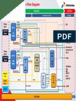 Blok Diagram PFD
