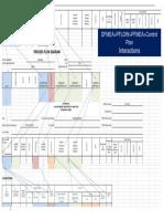 DFMEA PFMEA Control Plan Linkages