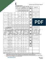 Mechanical Properties Inch Fasteners Jan 2016(1)
