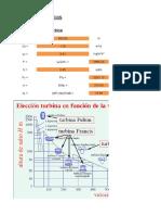 Dimensionamiento de Turbinas Hidráulicas