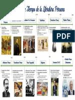 Linea de Tiempo Literatura Peruana