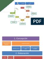 Fases Del Proceso Unificado