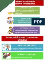 PROCESOS DIDACTICOS COMUNICACION