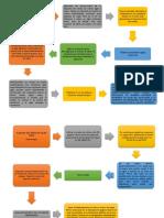 Diagrma de Flujo de practica de microbiologia