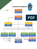 Struktur Organisasi Smk Al Muhajirinada