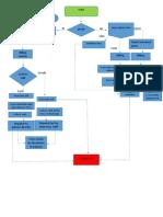 Flow Chart - Copy