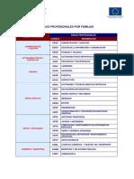Familias Profesionales y Areas Profesionales