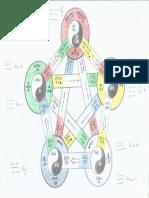 5 Elementos e Trigramas