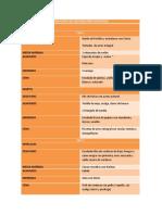 Tabla Dieta Del Metabolismo Acelerado