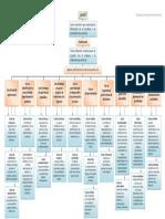 331672692-Mapa-Conceptual-Clasificacion-de-Costos.pdf