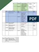 Lista de pruebas para la evaluación de la atención