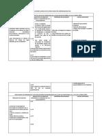 Conclusiones Acerca de Los Resultados de Aprendizaje Trabajo Colaborativo 1