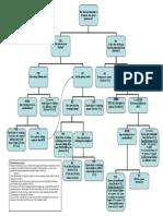 Intestacy SLRA Chart-1