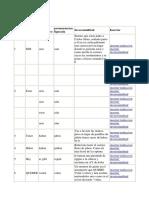 tablas-de-idiomas-ramon-campayo-apreder-idioma-7-dias.pdf