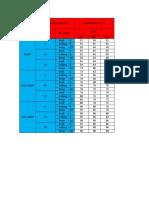 Data Praktikum