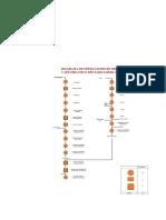 Diagrama de Opeaciones de Café Orgánico Frutado-PDF