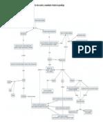 Mapa de Redes Sociales y Comunidades Virtuales de Aprendizaje