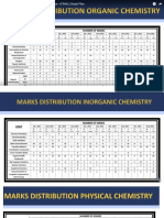 CSIR CHEMICAL SCIENCE MARKS DISTRIBUTION