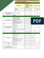 Institutes for M.pharm in gujarat, India