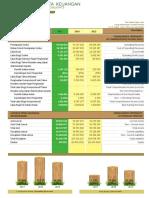 Ikhtisar Data Keuangan Hal.2 3