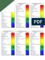 Alguns Valores Comuns de PH