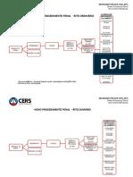 147665Ritos_Processuais_Completo.pdf