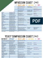 Yeast Comparison