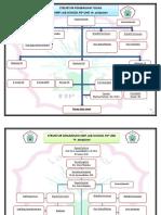 4. Struktur Organisasi SMP (Belum Diisi)