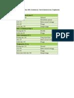 Tabel Klasifikasi LDL Dan HDL Kolesterol