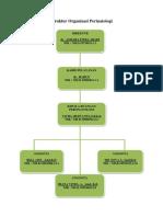 Struktur Organisasi Perinatologi