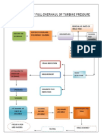 Flowchart of Turbine Press Regulator