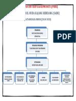 Carta Organisasi Pibk
