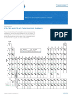 Application Note Icp Oes and Icp Ms Detection Limit Guidance m 000516
