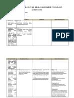 Analisis Keterkaitan KI-KD Dan IPK