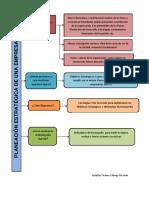 Mapa Mental planeacion sistema de gestion de calidad