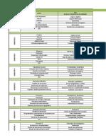 Estructuras curriculares en ing civil