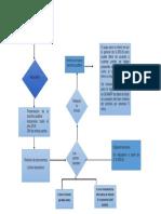 flujograma 2