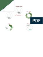 DP Chart