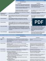 Cuadro, Tabla de Lesiones Ortopédicas USMLE-Step 2 CK 2015