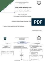 Mapa Conceptualevaluacion Diagnostico en El Aula