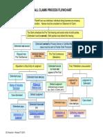 SCFlowchart.pdf
