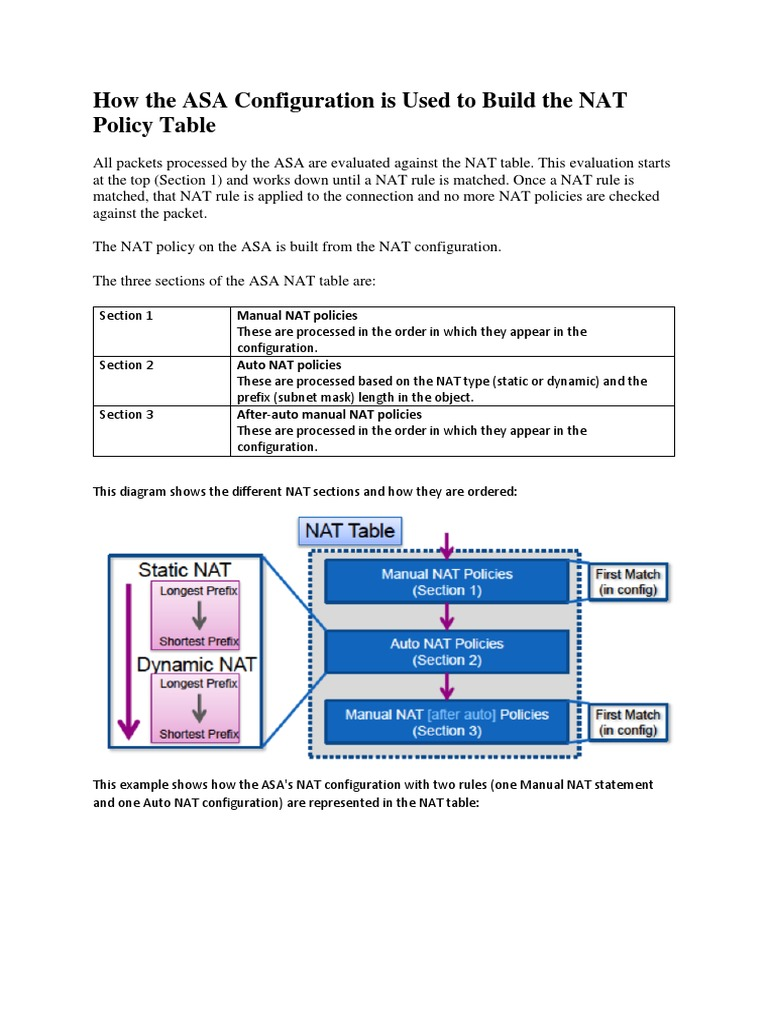 How the ASA Configuration is Used to Build the NAT Policy