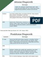 Pendekatan Diagnostik